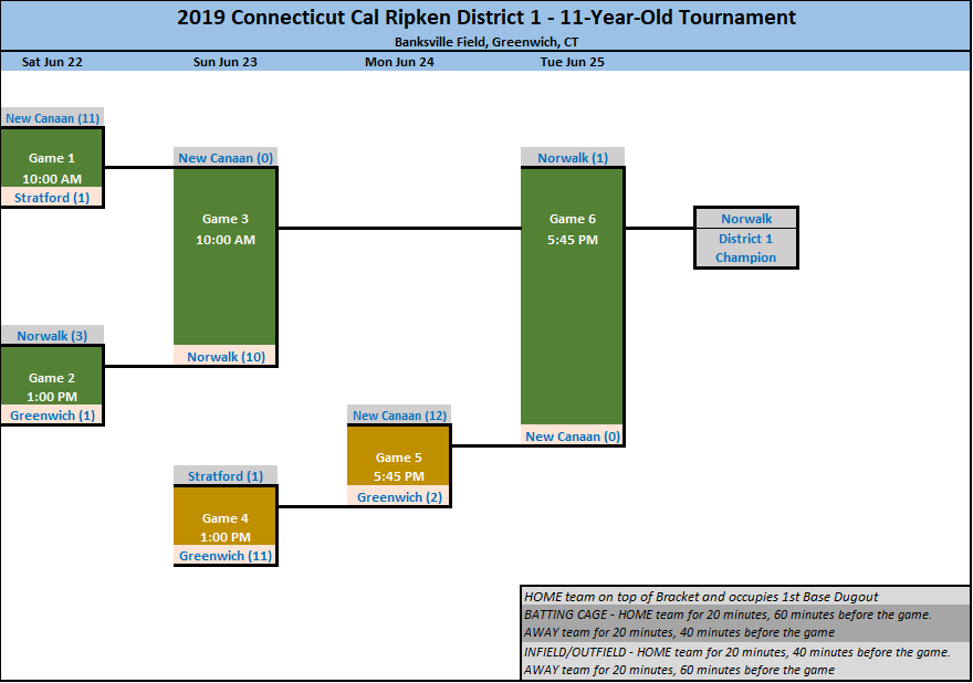 2019 Connecticut District 1 Tournament - OGRCC